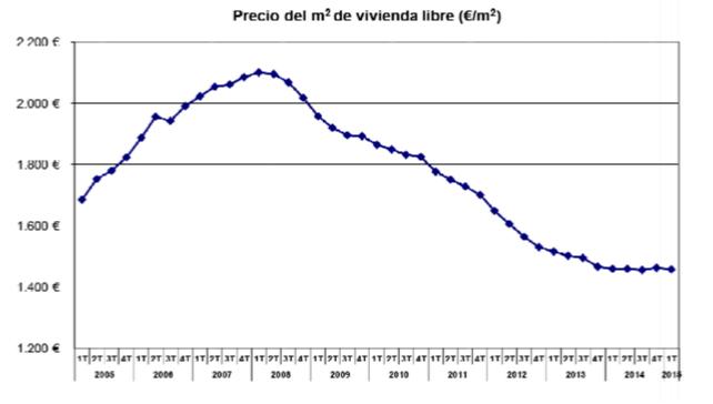 precio del m2 de vivienda libre en España