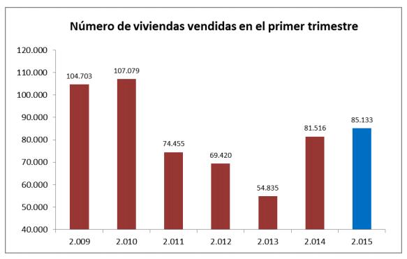 Venta Viviendas en España - Primer Trimestre 2015 - Fuente: Ministerio de Fomento