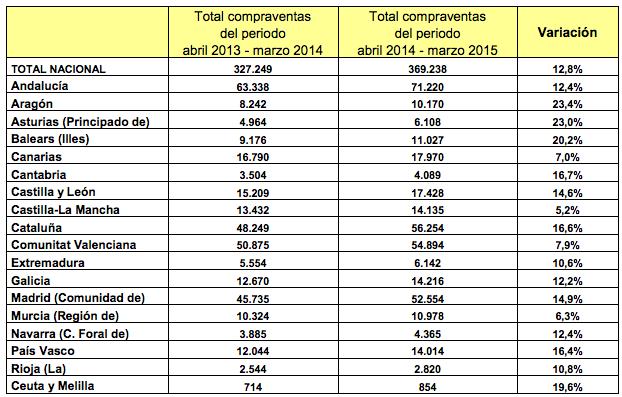 Venta de viviendas en España por comunidad autónoma - Fuente: Ministerio de Fomento