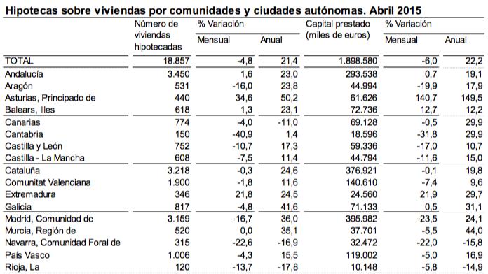 Hipotecas sobre viviendas en comunidades autónomas abril 2015 - Instituto Nacional de Estadística