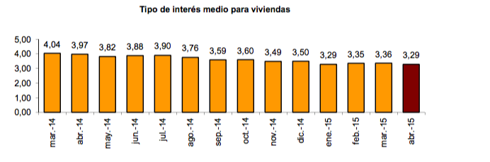 Tipo de interés medio para hipotecas sobre viviendas - Instituto Nacional de Estadística