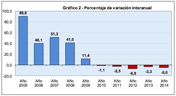porcentaje variación interanual stock vivienda nueva vacía en España