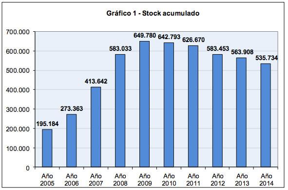 stock viviendas nueva españa
