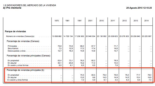 Indicadores mercado de la vivienda - Banco de España