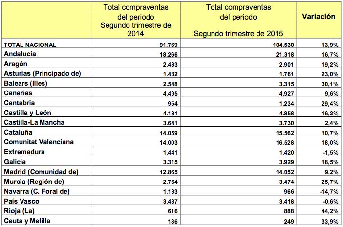 Venta de viviendas por comunidad autónoma - Ministerio de Fomento