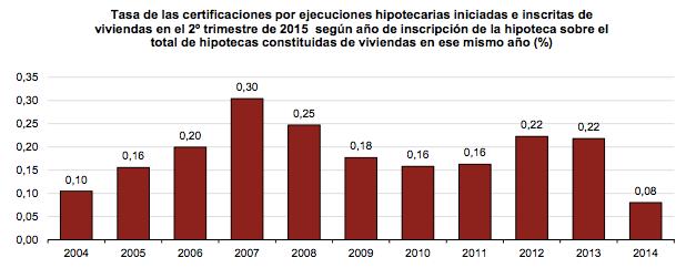 tasa ejecuciones hipotecarias según año inscripción de la hipoteca - INE