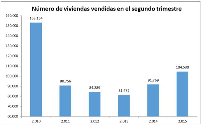 Viviendas vendidas en España - Ministerio de Fomento