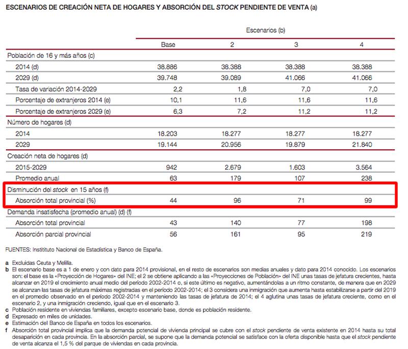 Absorción del Stock de Vivienda Vacía en España
