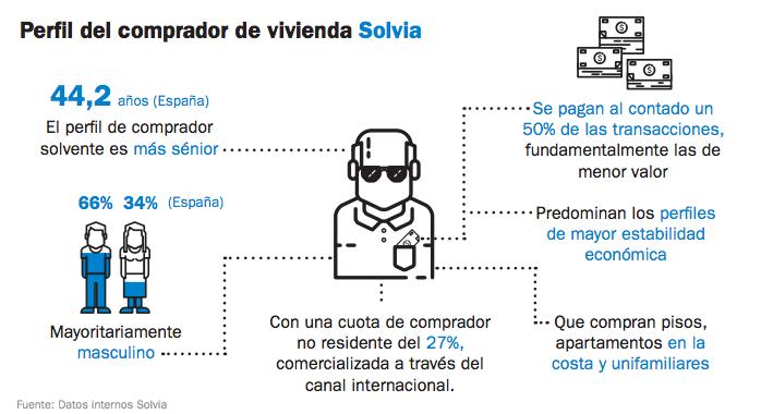 perfil comprador de vivienda Solvia