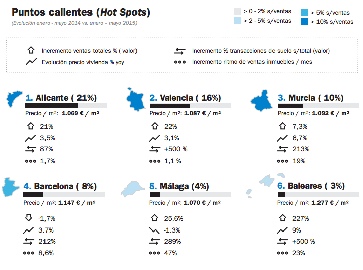 puntos calientes ventas de vivienda en España - Solvia Market View - Septiembre 2015