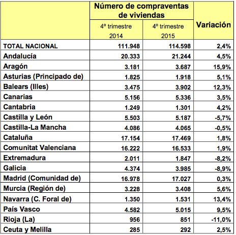 compraventas de viviendas en España
