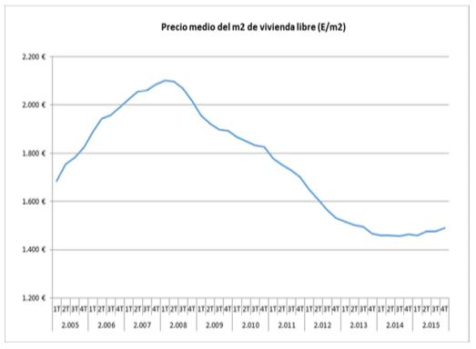 precio medio del m2 de vivienda libre en España