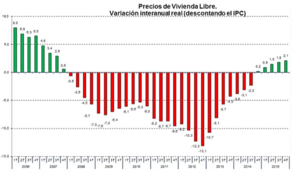 precios vivienda libre descontando IPC