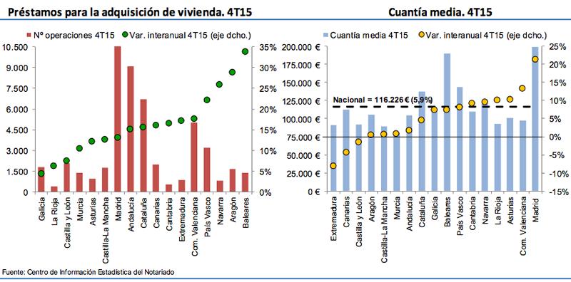 Hipotecas Viviendas en España 2015