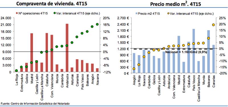 precios compraventa viviendas en España 2015
