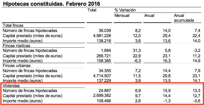 Hipotecas sobre Viviendas Febrero 2016