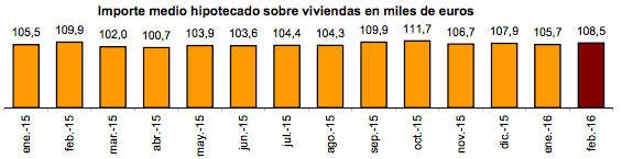 Importe Medio Hipotecas Viviendas - Febrero 2016