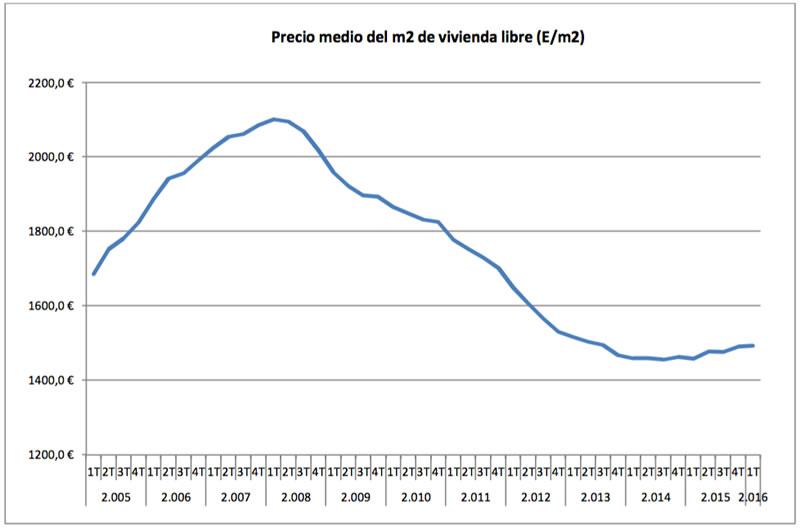 Precio metro cuadrado de vivienda libre - Ministerio de Fomento