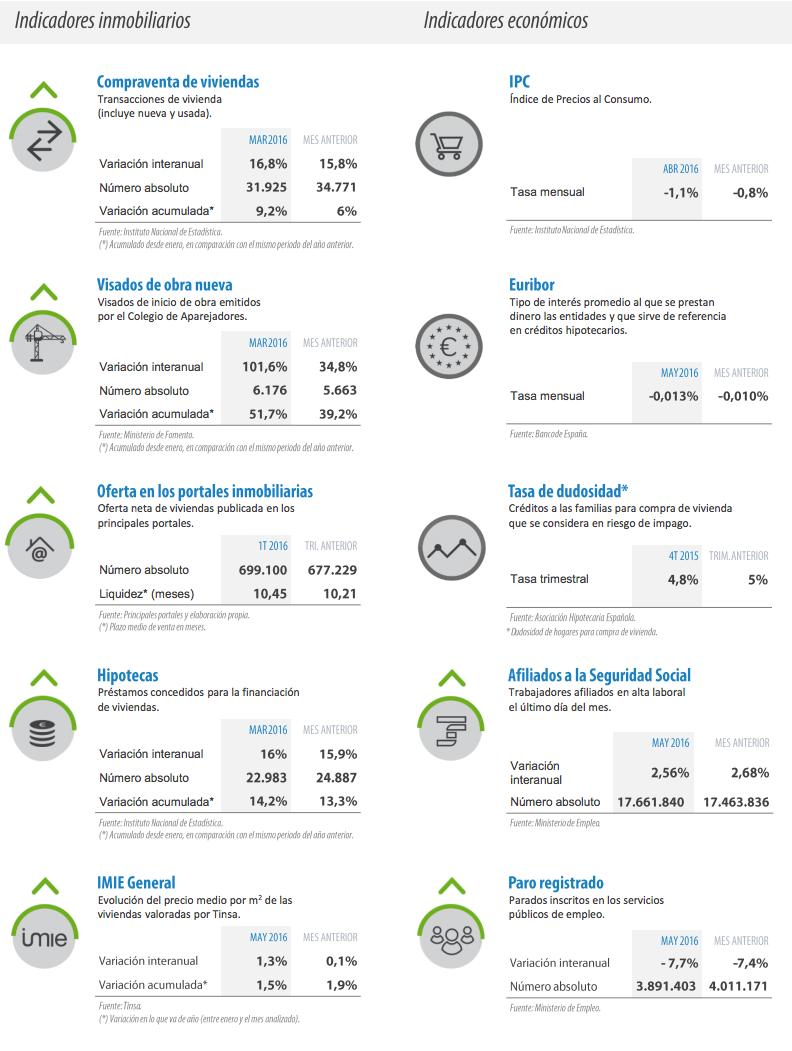 Indicadores Economicos e Inmobiliarios
