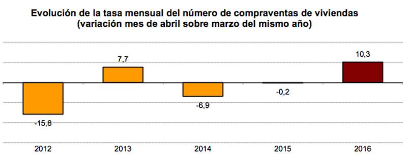 Evolución de la tasa mensual del numero de compraventas