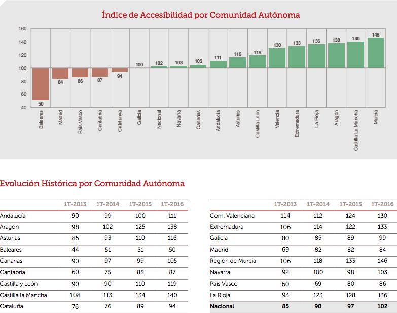 Índice de Accesibilidad Por Comunidad Autónoma
