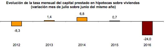 evolución tasa mensual de capital prestado en hipotecas