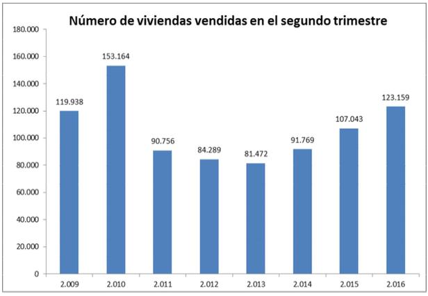 viviendas vendidas en segundo trimestre 2016 en España