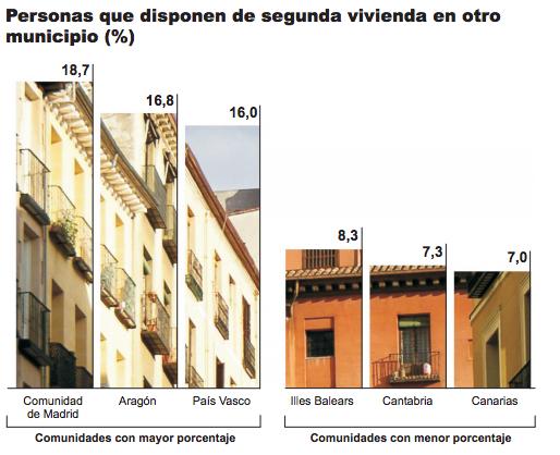Personas con segunda residencia por comunidades autónomas