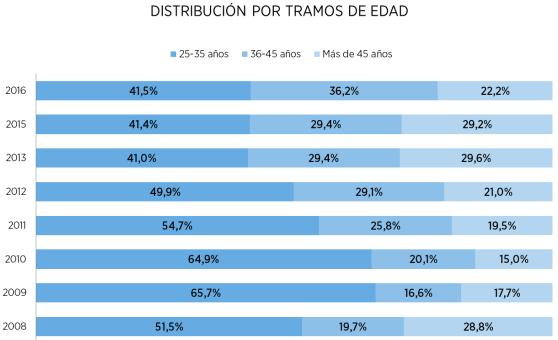 comprador de vivienda en Madrid por edad