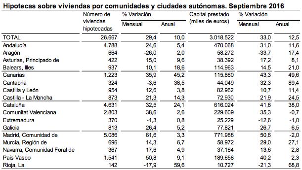 Hipotecas sobre viviendas por comunidades y ciudades autónomas