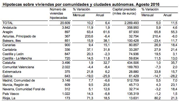 hipotecas sobre viviendas por comunidades autónomas