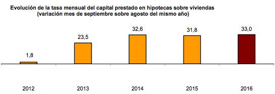 tasa mensual del capital prestado en hipotecas sobre viviendas
