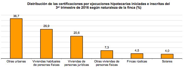 Distribución de las Ejecuciones Hipotecarias según naturaleza de la finca - INE