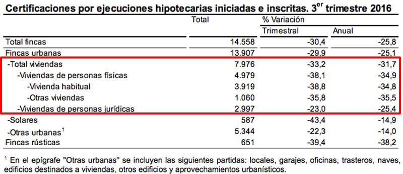 Ejecuciones Hipotecarias - INE