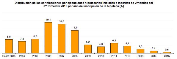 Ejecuciones Hipotecarias de vivivendas por año de inscripción de hipoteca - INE