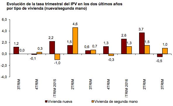 Evolución Tasa Trimestral del IPV - INE