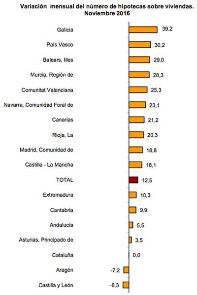 Variación mensual sobre número de hipotecas sobre viviendas - Noviembre 2016