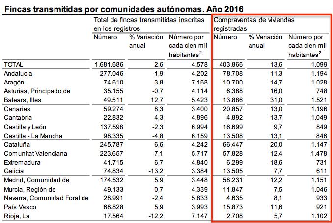 Compraventa viviendas por Comunidades Autónomas - INE