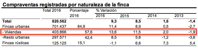 Compraventas 2016 - Instituto Nacional de Estadística