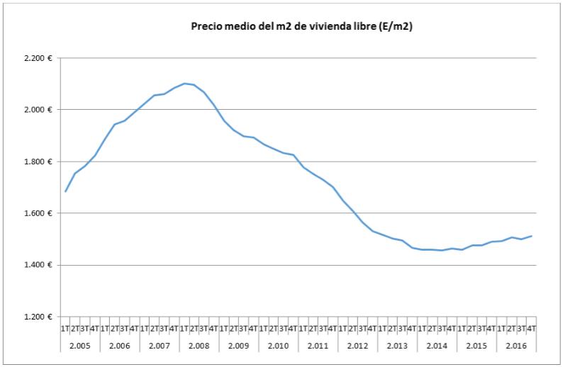 Precio medio de la vivienda libre