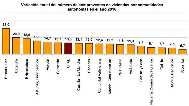 Variación compraventa viviendas por comunidades autónomas - INE