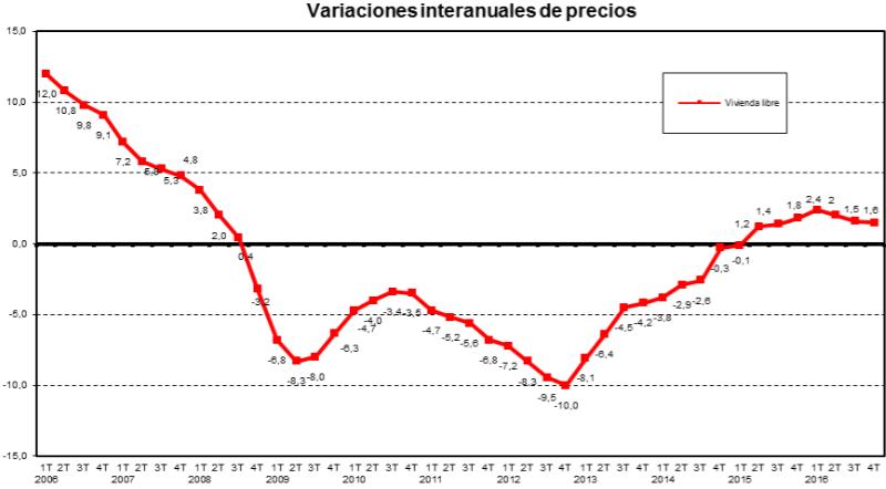 Variación precio vivienda