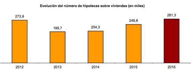 Evolución del número de hipotecas sobre viviendas