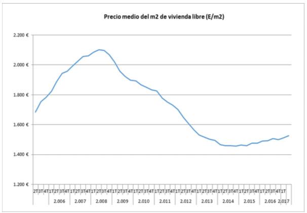 Evolución del precio de la vivienda