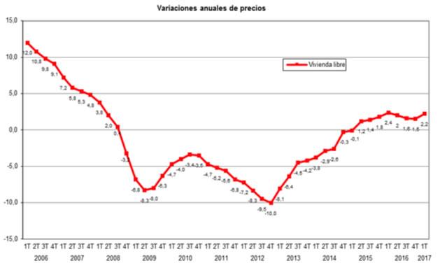 Variaciones anuales en los precios de viviendas en venta