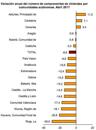 Variación anual compraventa viviendas