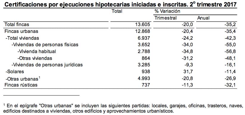 Certificaciones por Ejecuciones Hipotecarias