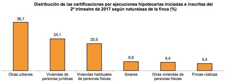 distribución ejecuciones hipotecarias