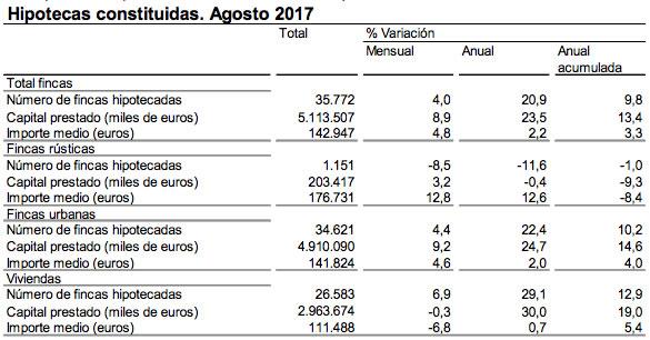 Hipotecas Agosto 2017