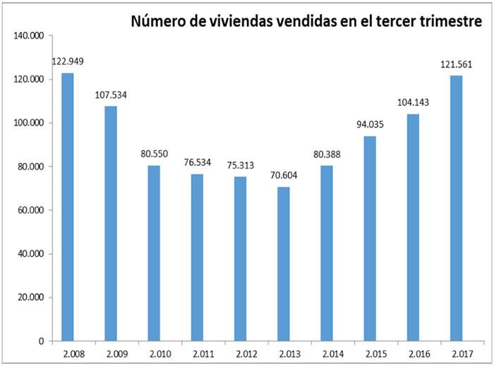 Ventas Pisos 2017